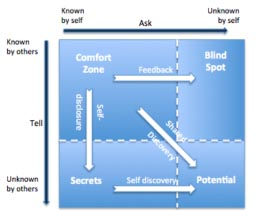 L1---The-Johari-Window