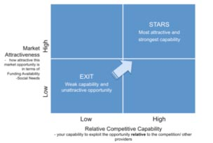 S1--- Social market attractiveness and competitive capbility matrix
